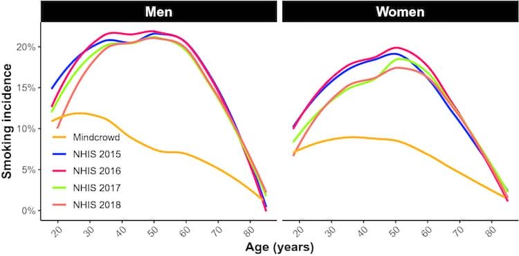 US smoking rates by age and MindCrowd smoking rates per age for men and women. Source: MindCrowd study, 2021