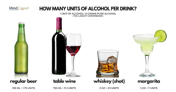 These units of alcohol measure the alcoholic content of an alcoholic beverage. (1 unit of alcohol=10 mL or 8 g pure alcohol) as per The Lancet Commission.